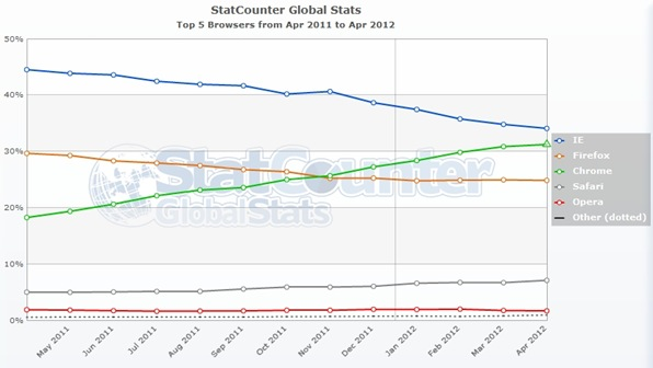 StatCounter-browser-ww-monthly-201104-201204