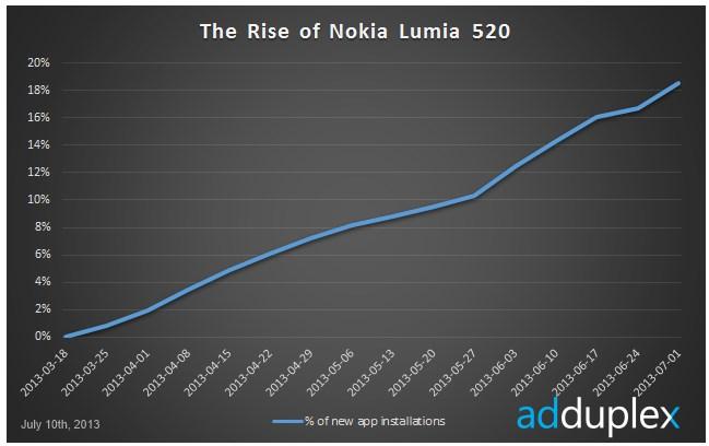 crecida-nokia-lumia-520.jpg