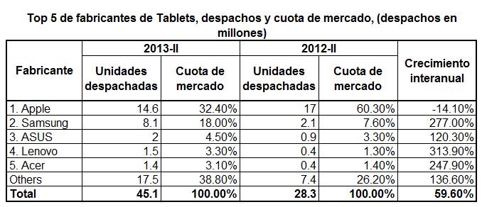 cuotas fabricantes tablets 2013 II
