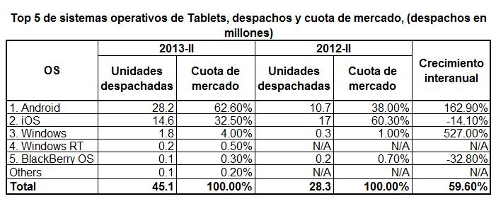 cuotas SO tablets 2013 II