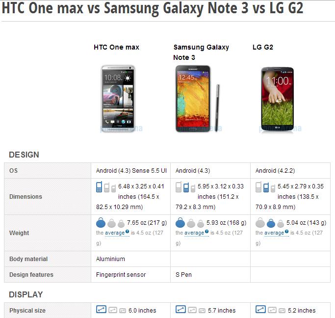 HTC One Max versus
